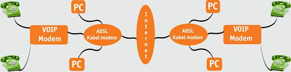 VOIP-schema